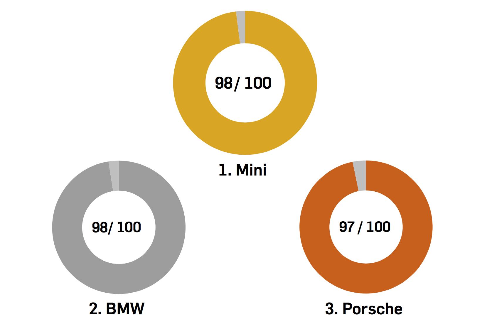 Der FAHR-Ergebnisbericht schlägt mir diese drei Oldtimer-Marken vor. © Screenshot Testentwicklung RUB